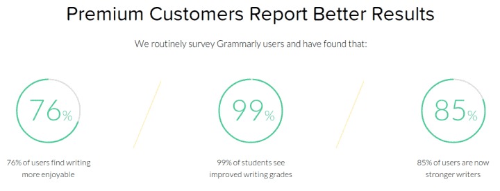 grammarly premium customers report better result