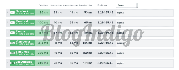 I performed a CDN performance test with Uptrends. The average response time was 451 ms.
