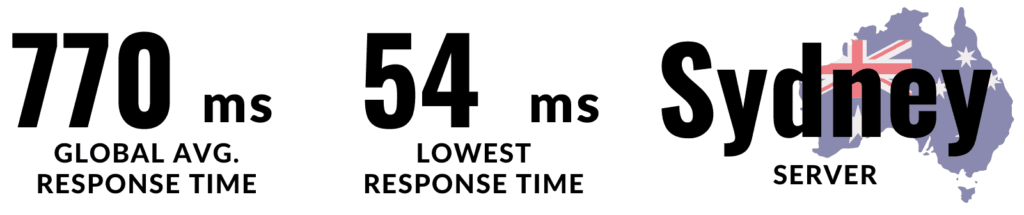 The performance of Flyweheel is also outstanding. Global average response time is 770 ms and the lowest response time is 54 ms. Server is in Sydney.