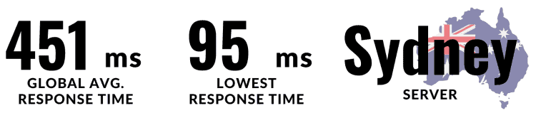 The nest in the list is Nexcess. Here the Global average time is 451 ms and the lowest time is 95 ms.