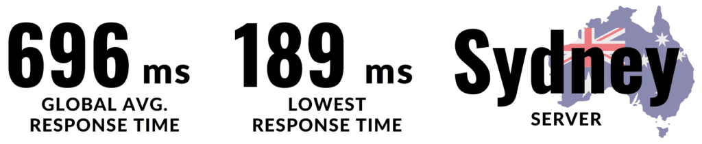 Templ also outperform several other hosts. Global average response time is 696 ms and the lowest response time is 189 ms. It has its server in Sydney.