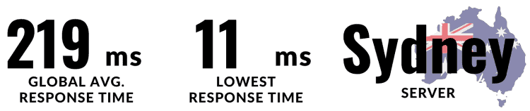 why do I think WPX hosting is the best WordPress hosting in Australia? It is because of its speed. Global average response time is 219 ms whereas lowest response time is 11 ms only. Local server is in Sydney. All these make WPX hosting the fastest wordpress hosting Australia.