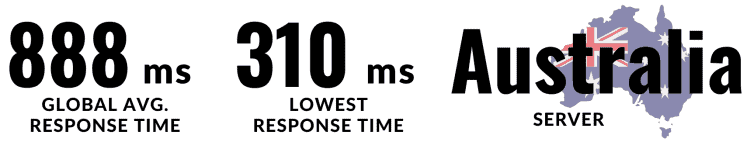 Wordify is in the fifth in the list. Global average response time is 888 ms and the lowest response time is 310 ms. They have their server in Australia.